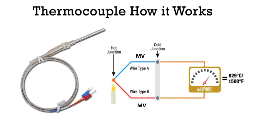 Thermocouple How It Works
